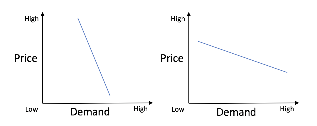 The slope of the price elasticity of demand matters