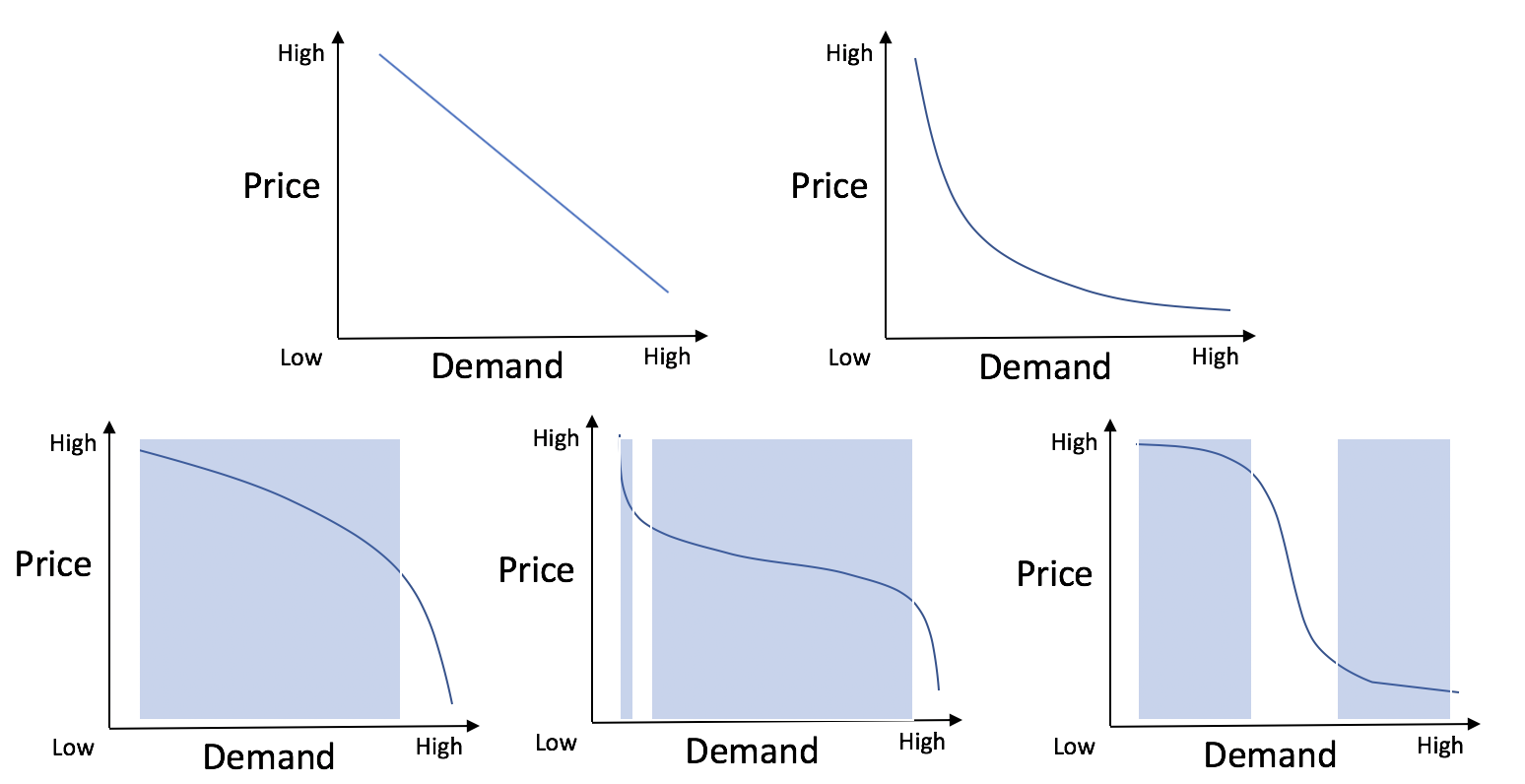 Patterns of price elasticity of demand