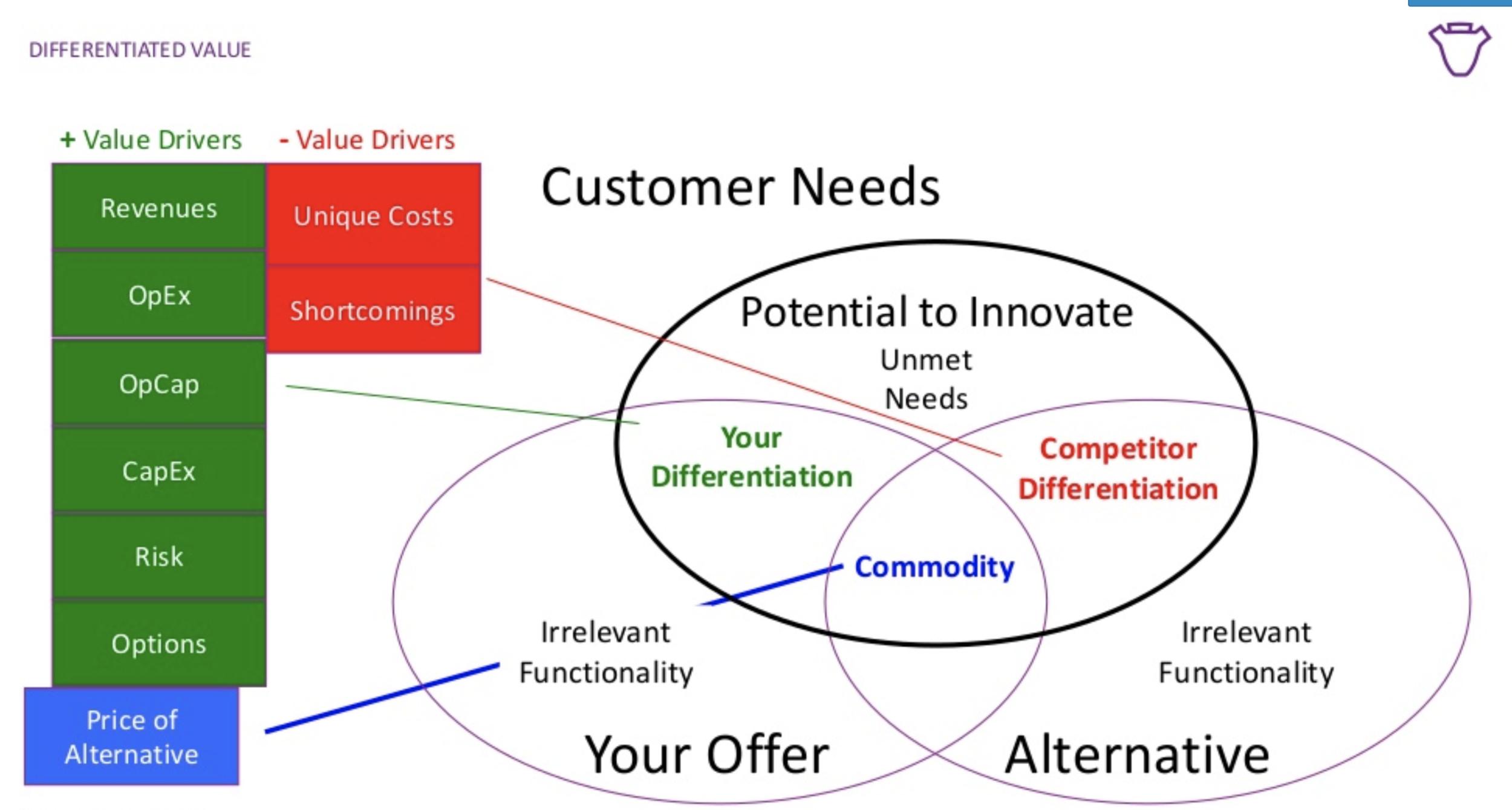 Integrating Economic Value Estimation with Alternative Offers