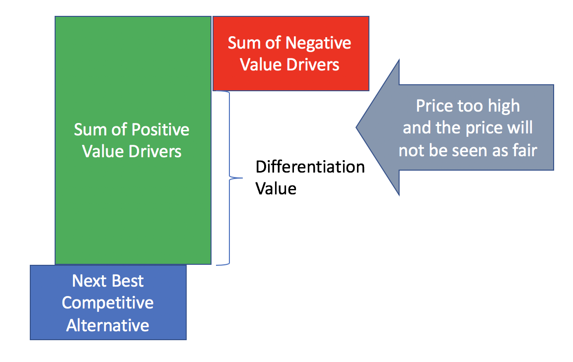 Differentiation Value and Pricing Fairness