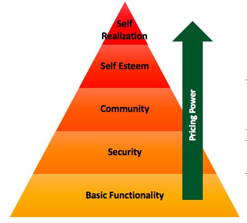 Ibbaka Summary of Emotional Value Drivers leveraging Maslow's Hierachy of Needs