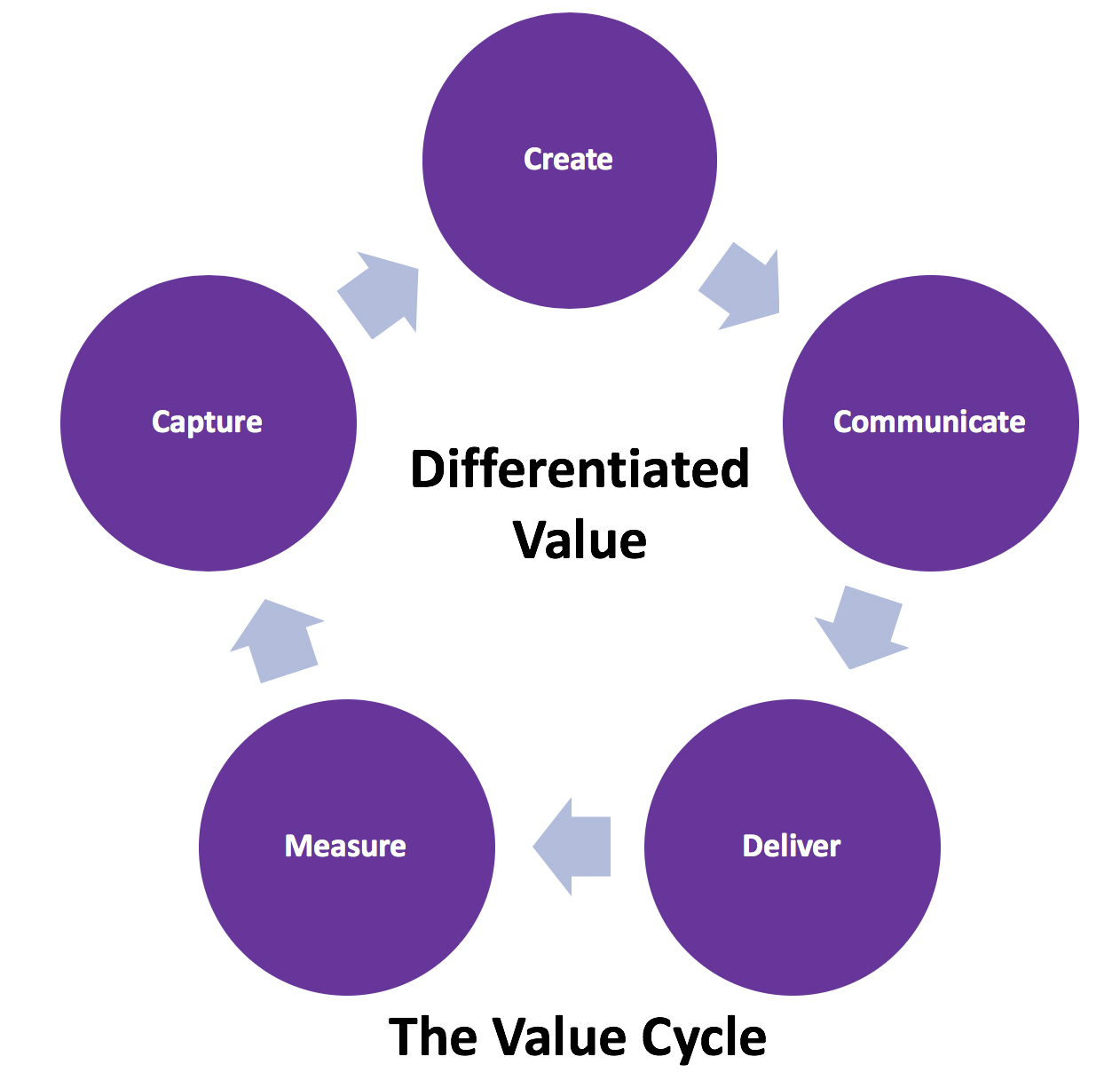 The Value Cycle