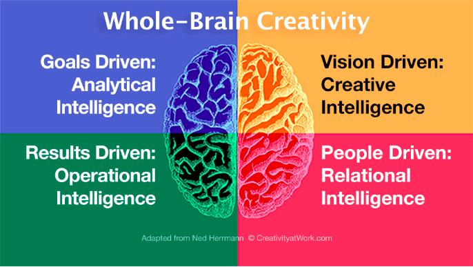 Linda Naiman Whole-Brain Creativity based on Herrmann Model