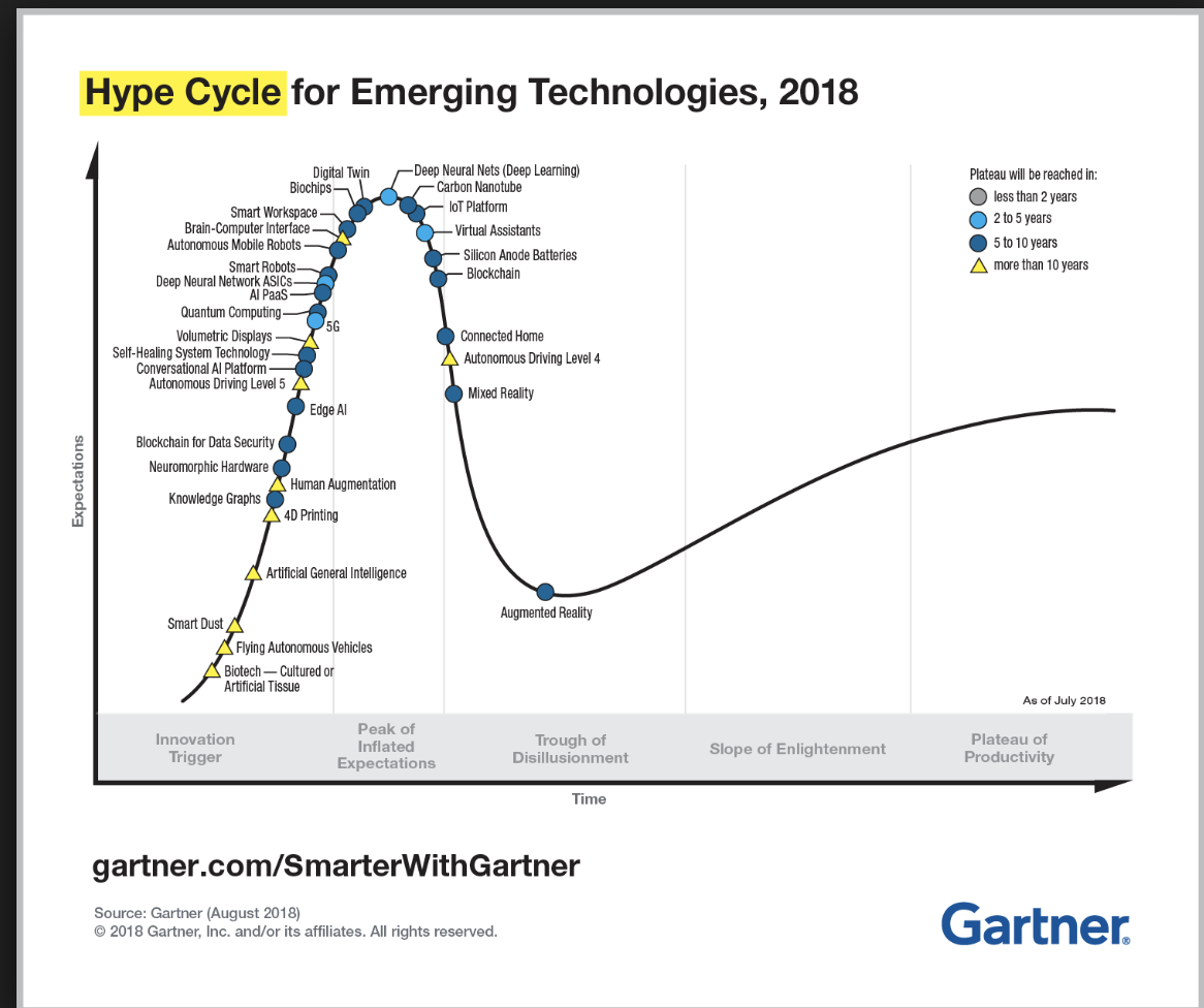 Gartner Hype Cycle for Emerging Technologies 2018