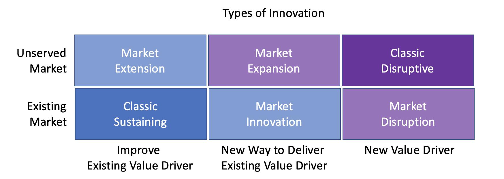 Types of Innovation