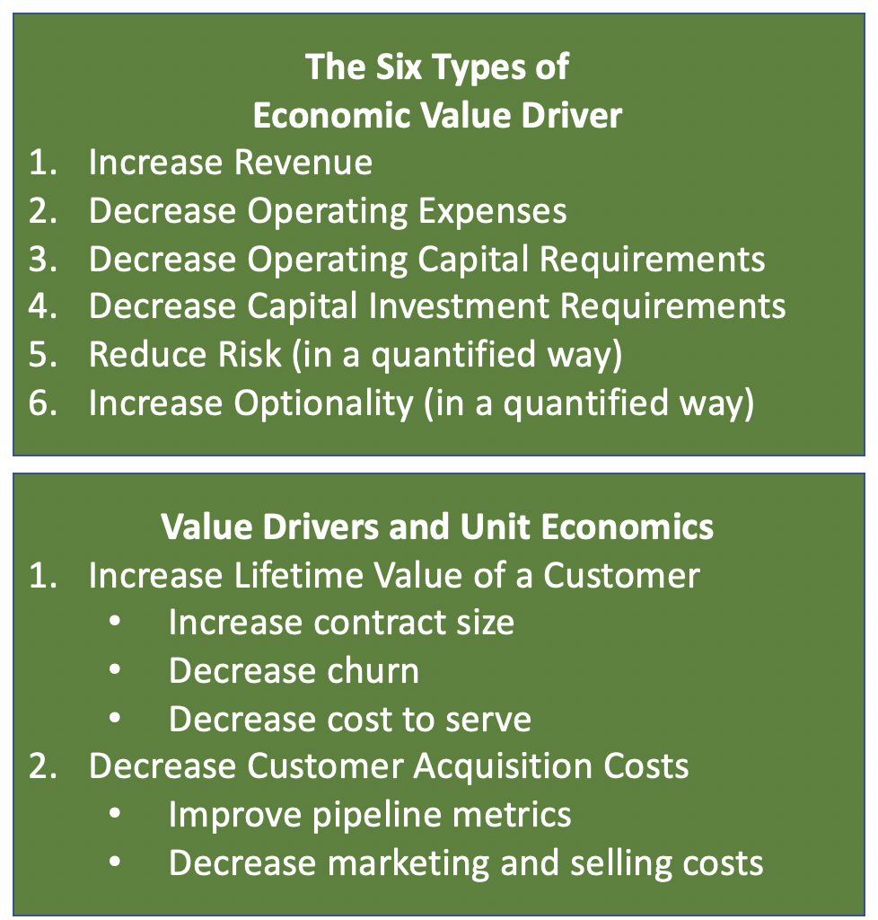 Types of Economic Value Driver