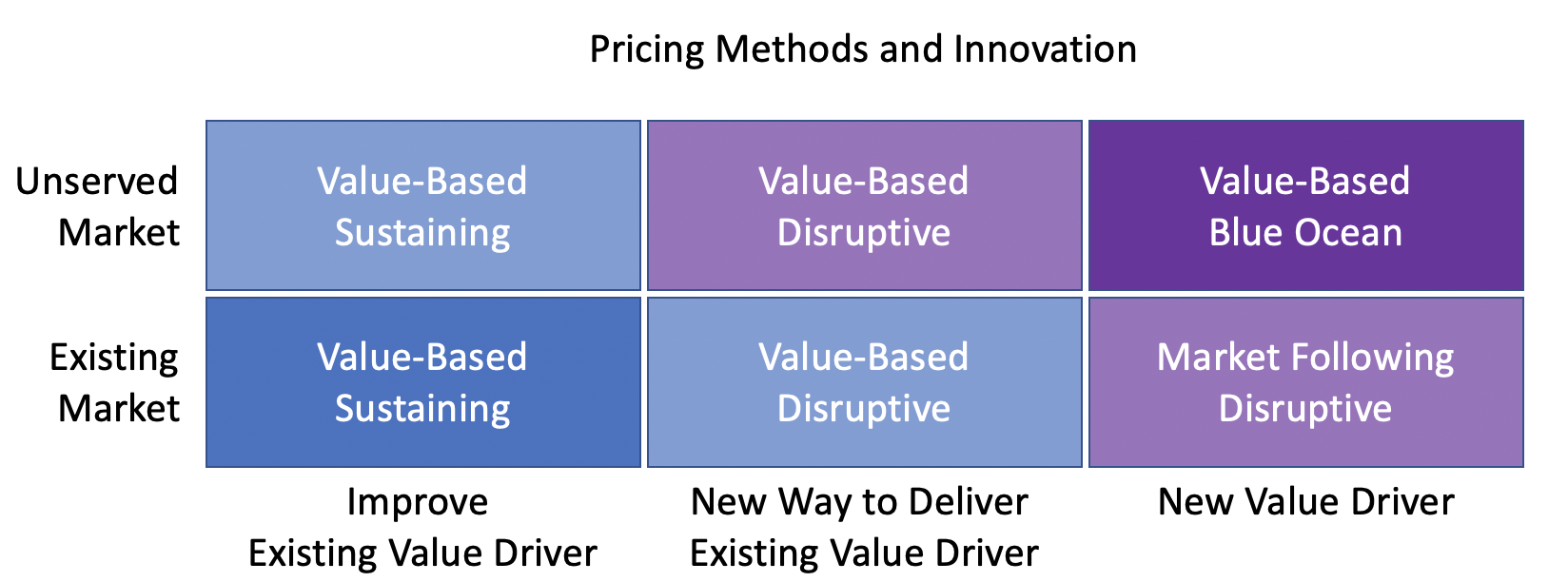Pricing Methods and Innovation