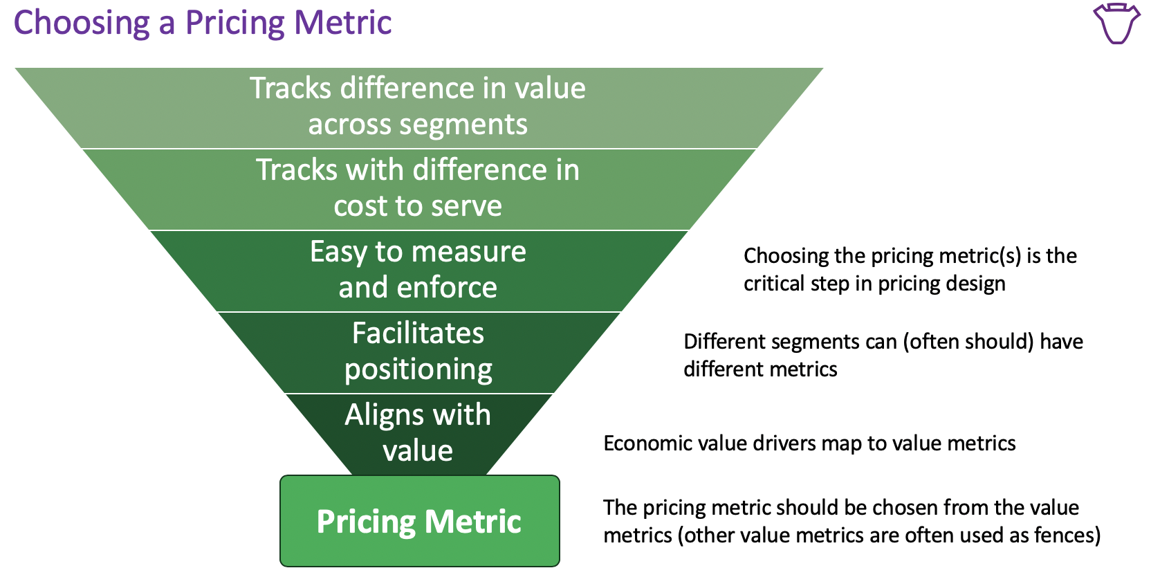 From Thomas Nagle and Georg Müller  The Strategy and Tactics of Pricing  6th Edition.