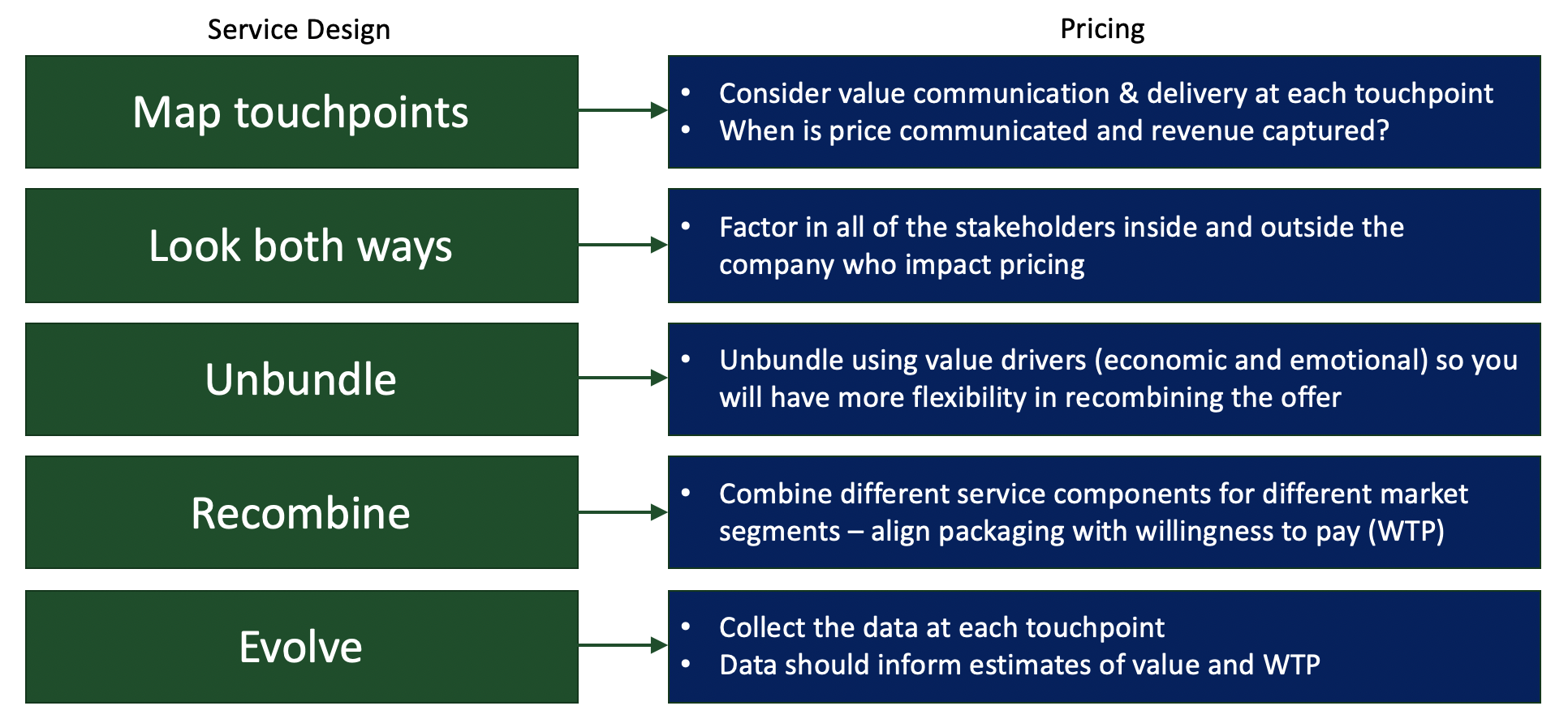 Service design mapped to pricing