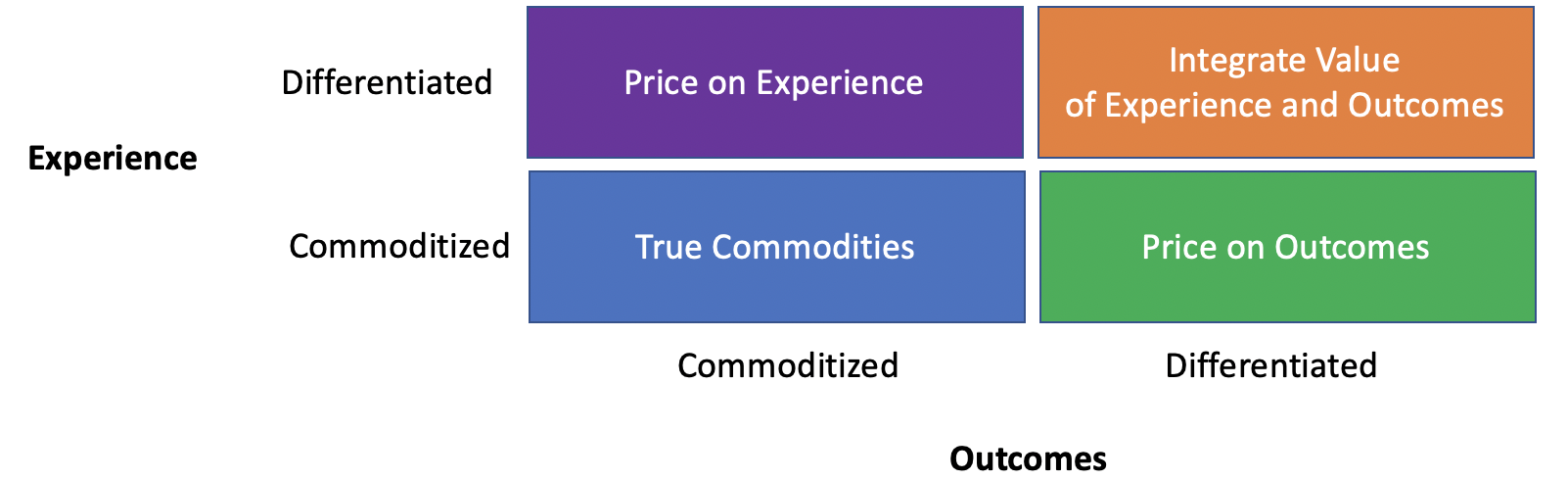 Experience Outcomes Differentiation Commodization