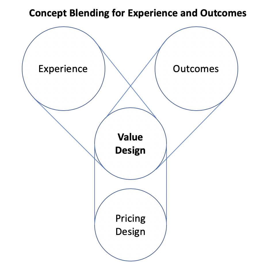 Concept Blending for Experience and Outcomes