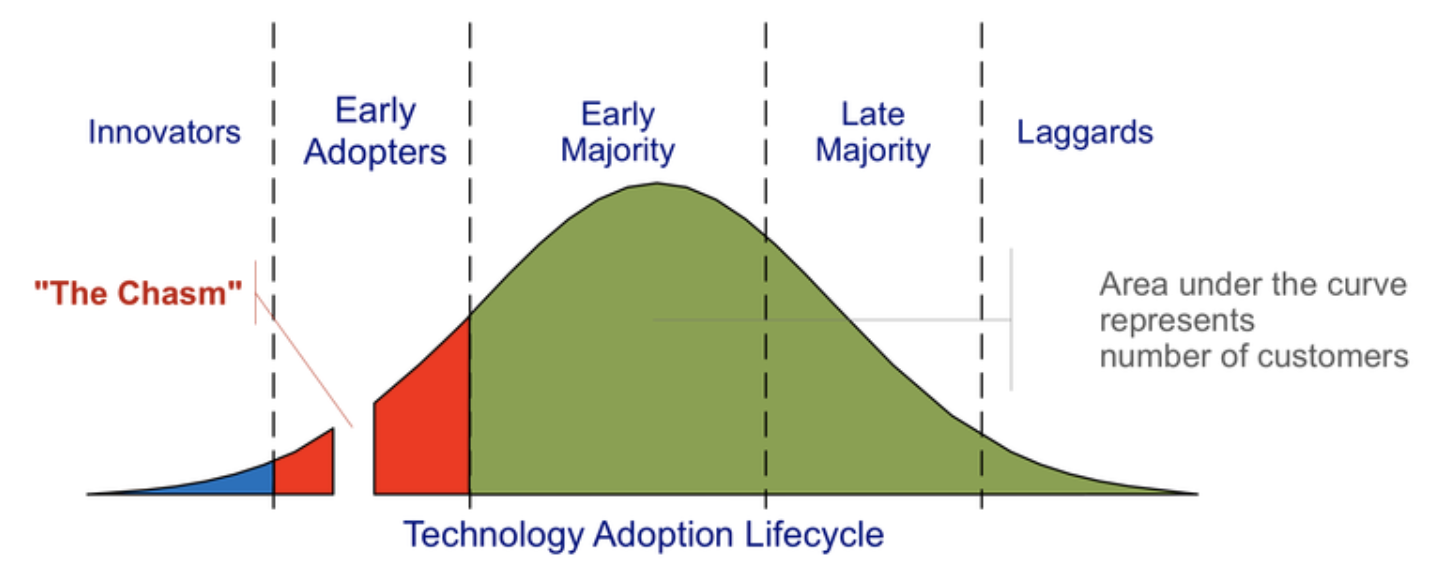 Moore Technology Lifecycle