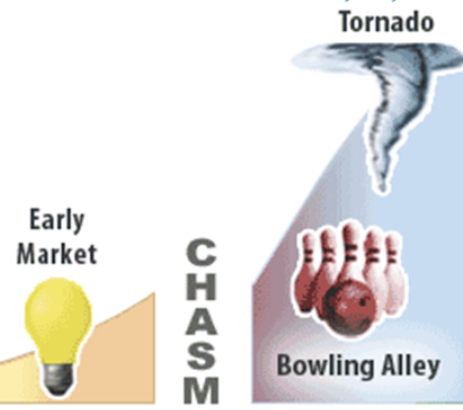 Bowling alley and tornado