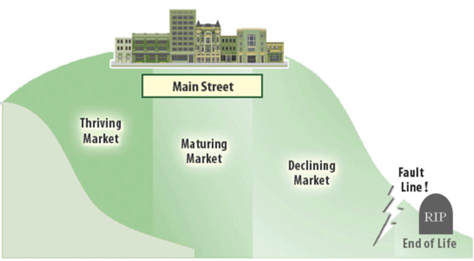Main Street (Majority) Markets