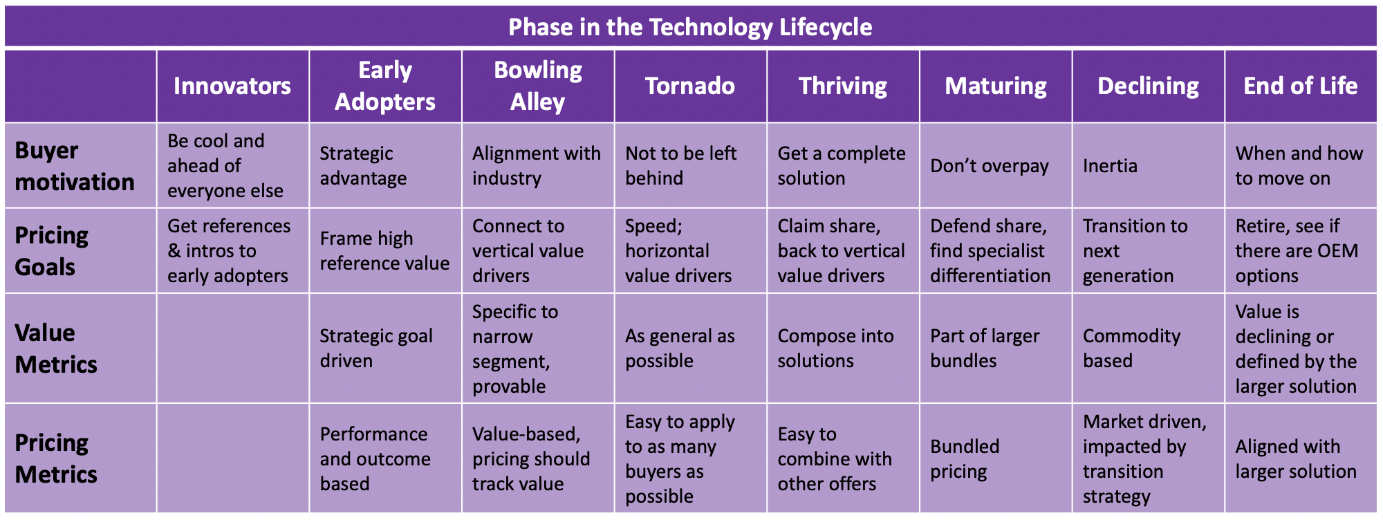 Pricing across the technology lifecycle