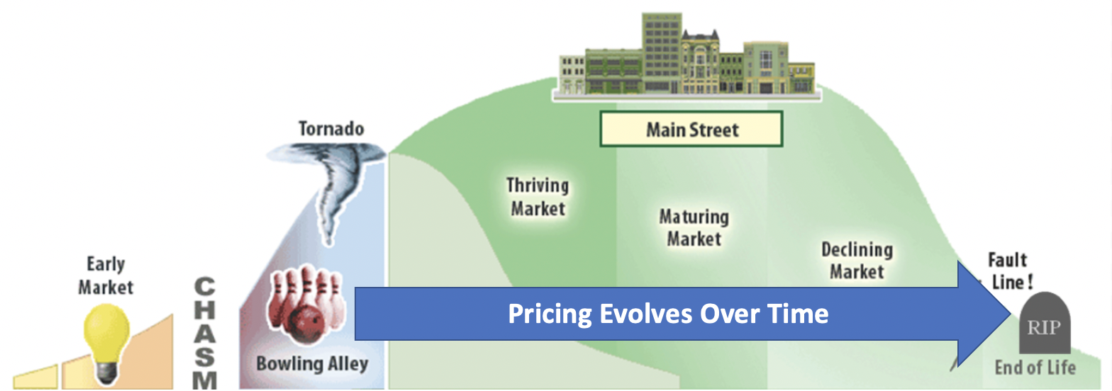 Pricing Evolves Over time