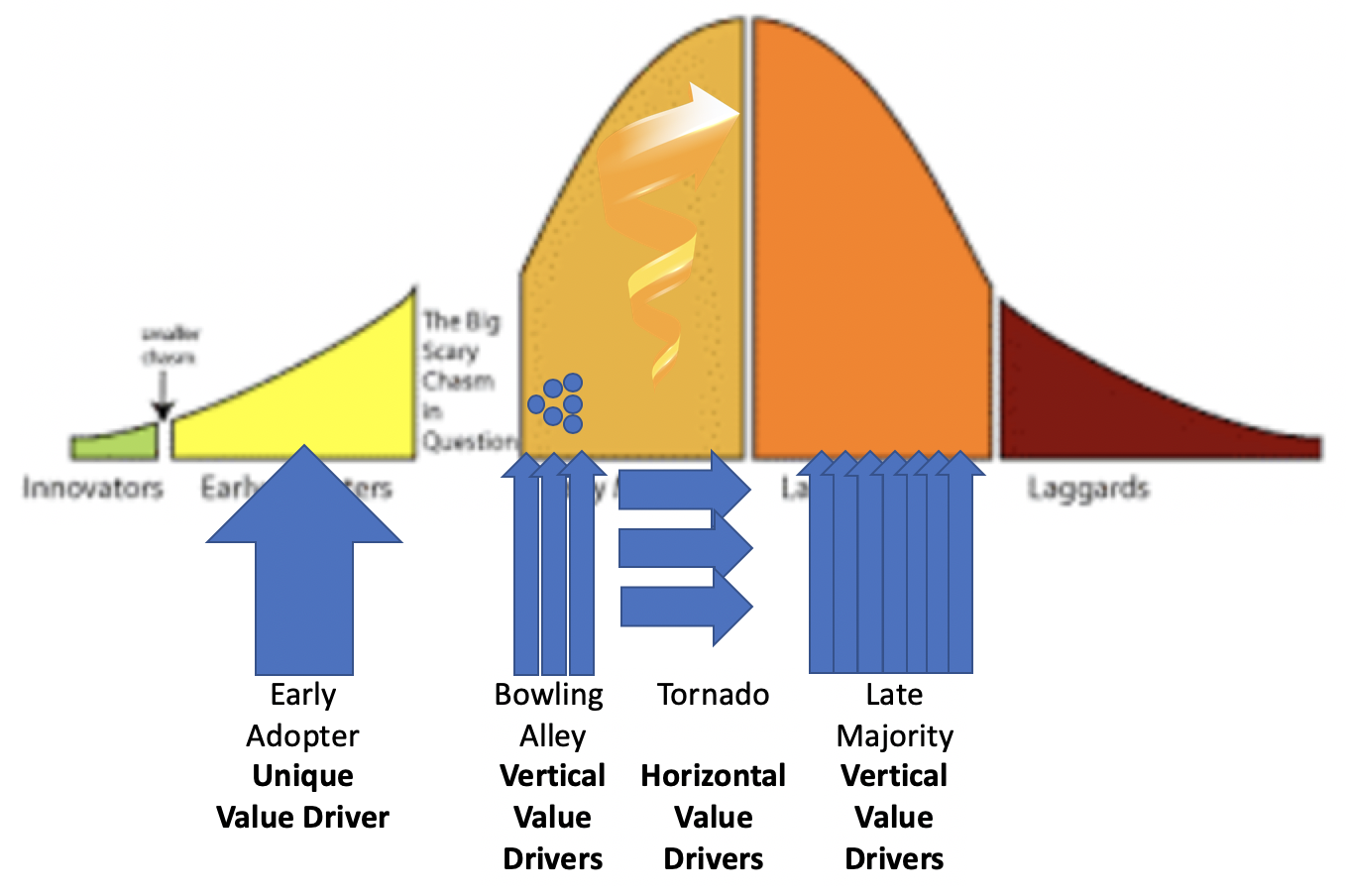 Value Drivers and Technology Adoption