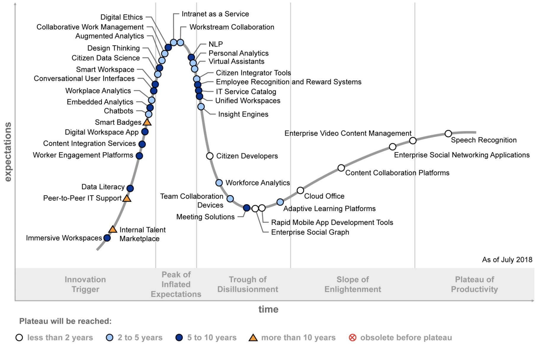 Hype Cycle for the Digital Workplace, 2018