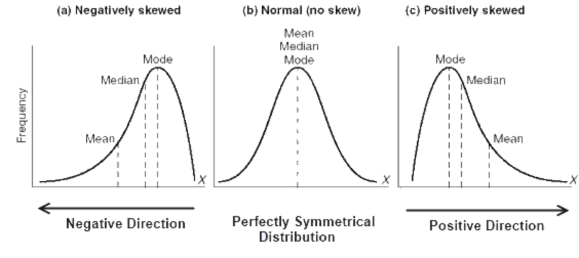 Distribution skew