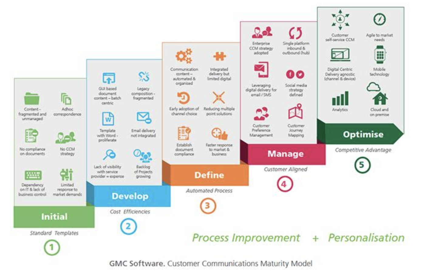 Customer Communication Maturity Model