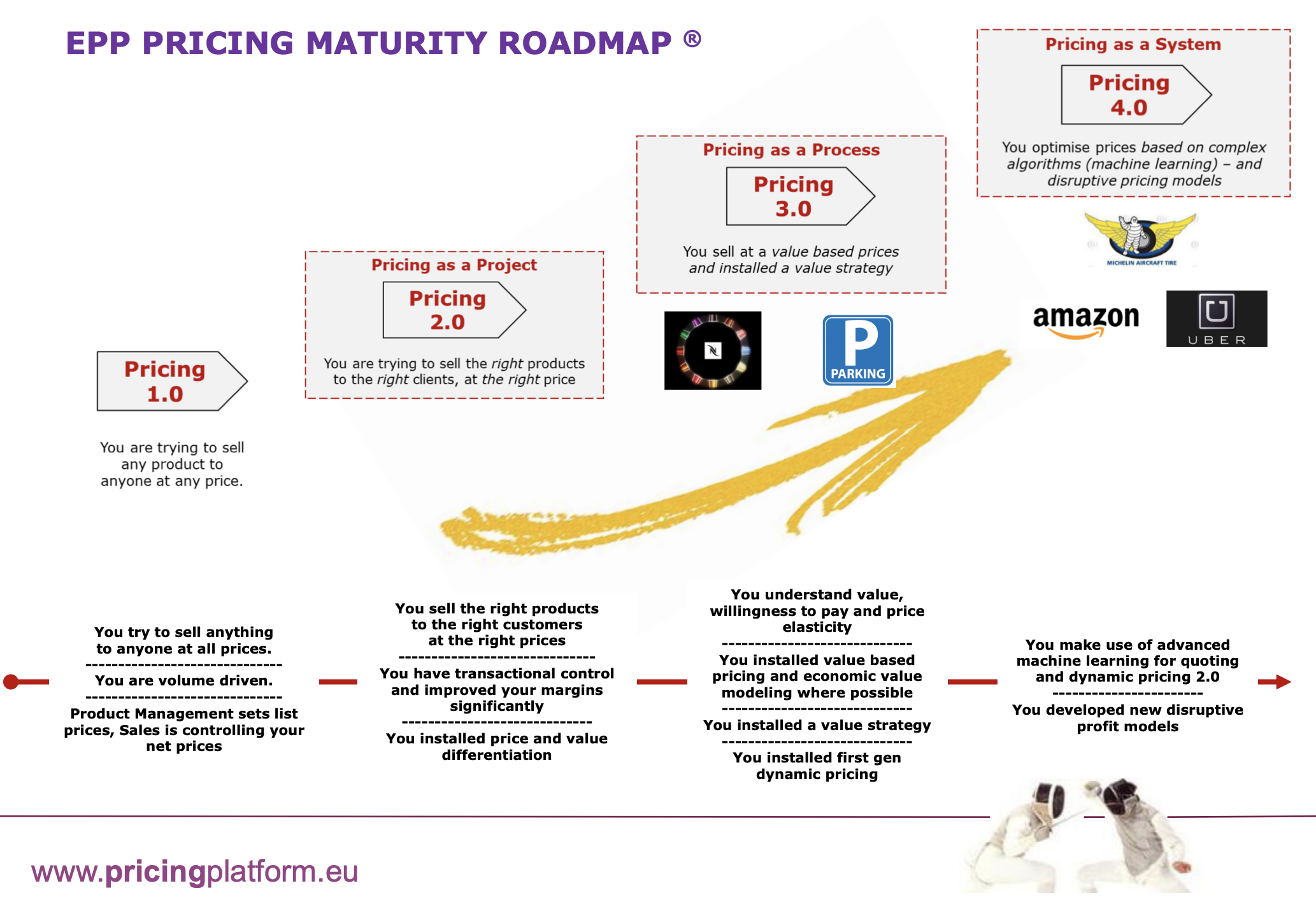 European Pricing Platform Pricing Maturity Roadmap