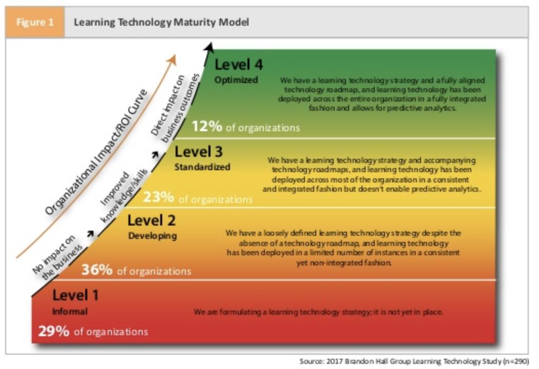 Brandon Hall Learning Technology Maturity Model