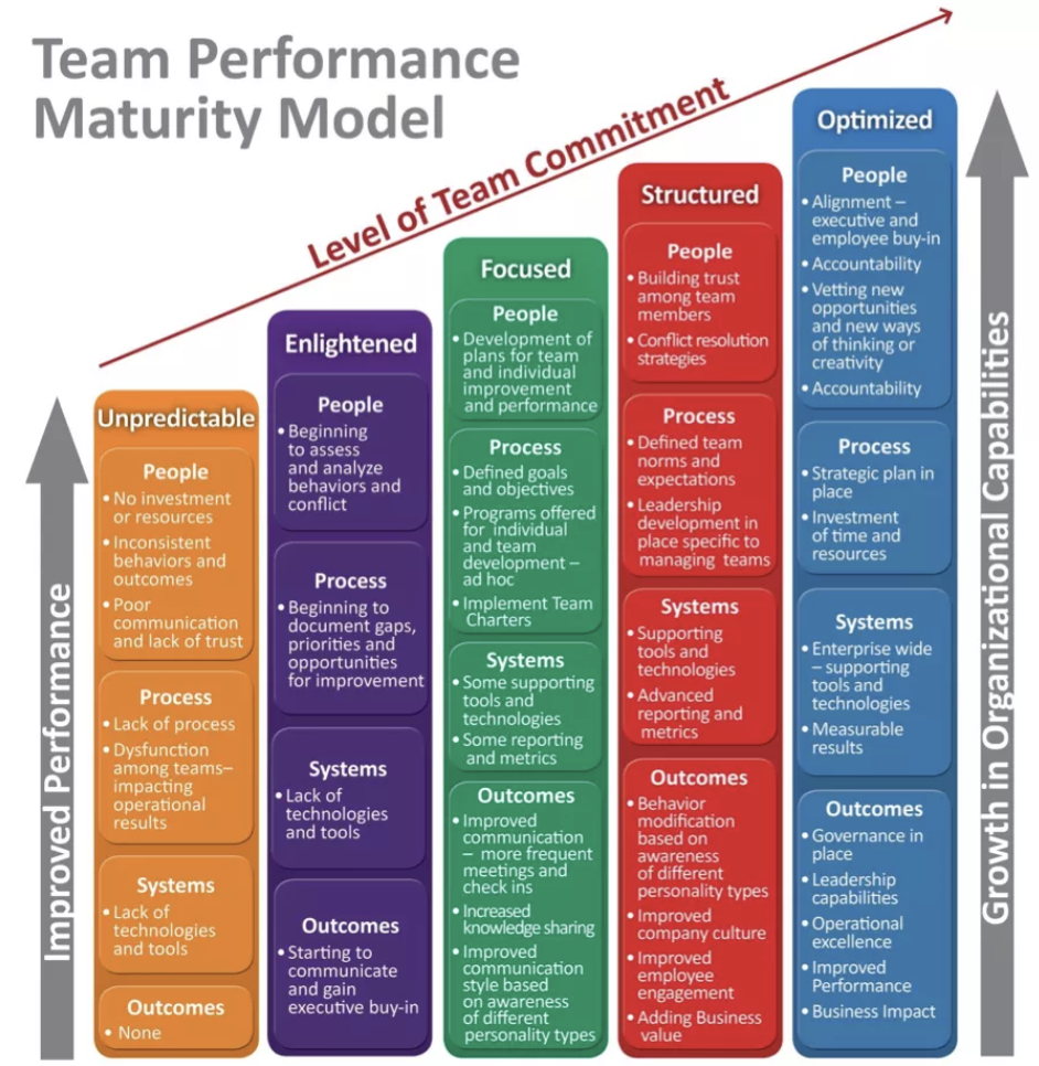 Brandon Hall Team Performance Maturity Model