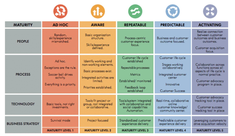 OpenView Customer Success Maturity Model