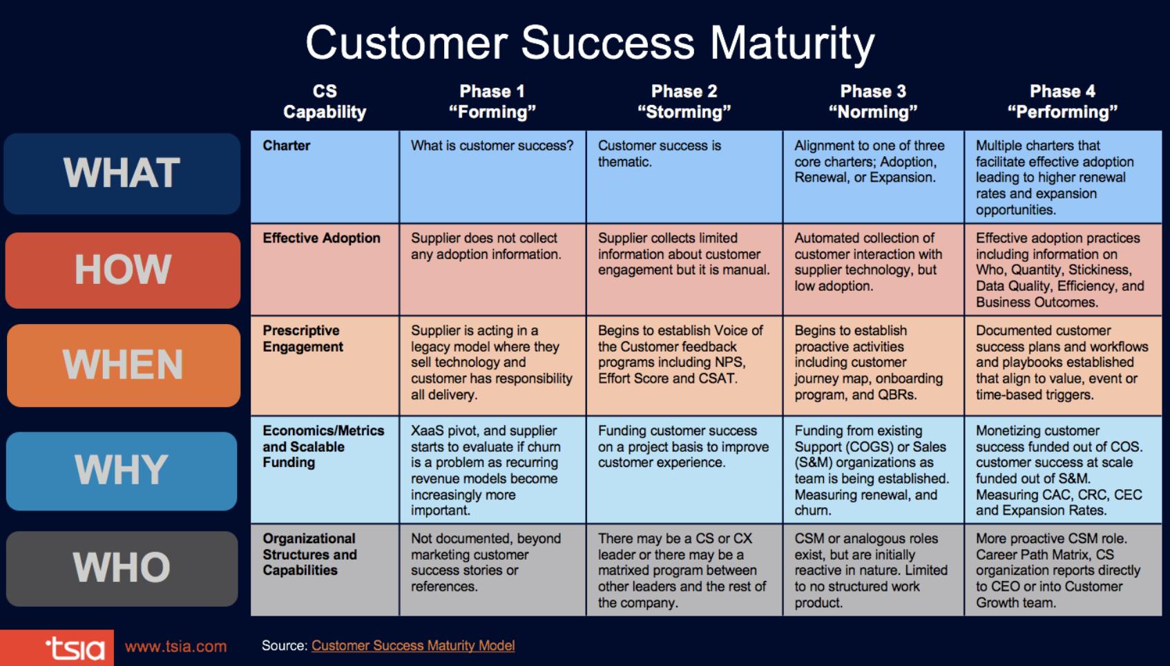 TSIA Customer Success Maturity Model