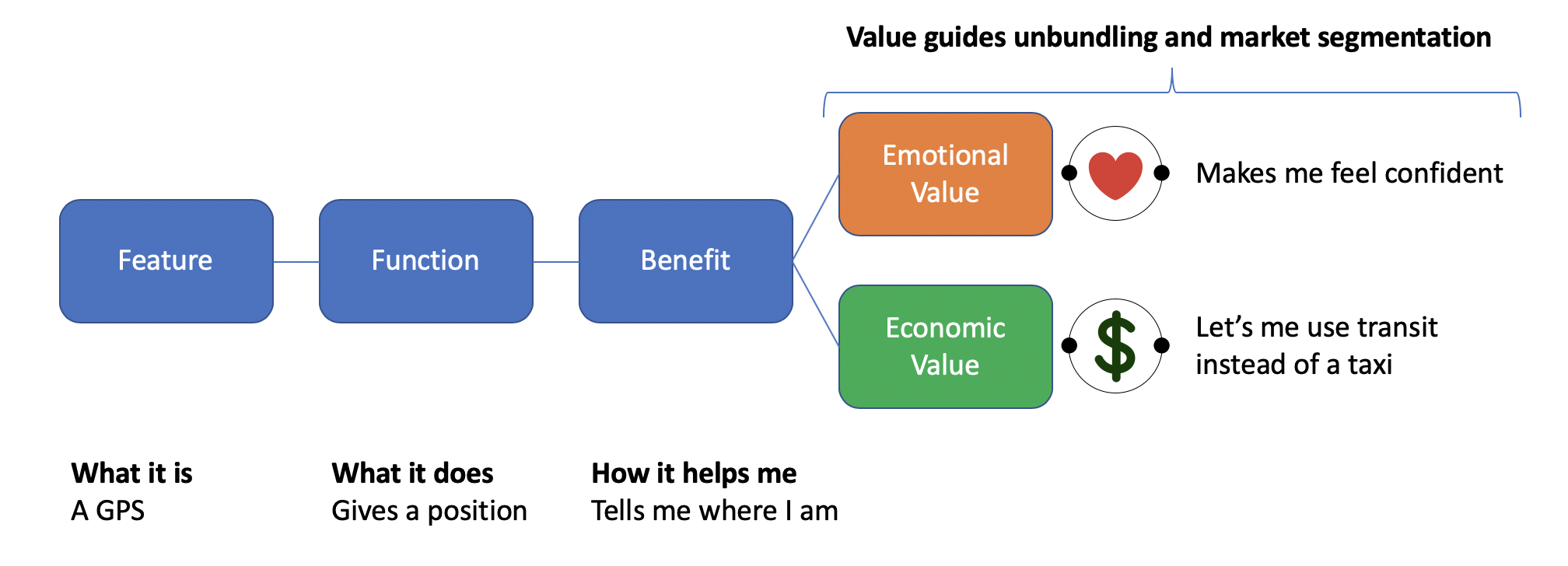 From Feature to Value