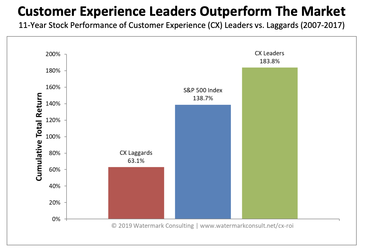 Customer Experience Leaders Outperform the Market - Watermark Consulting 2019
