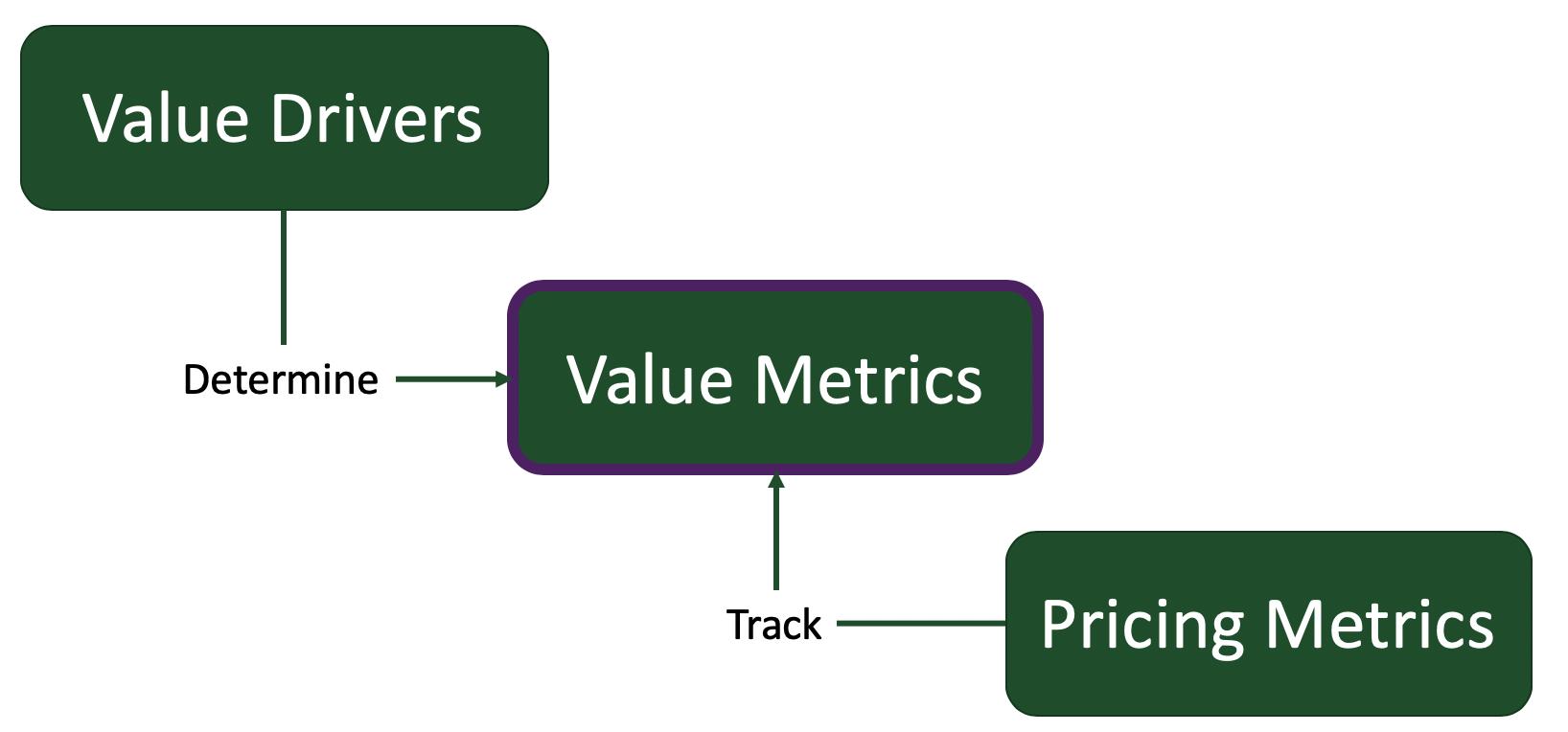 Value Drivers to Value Metrics to Pricing Metrics