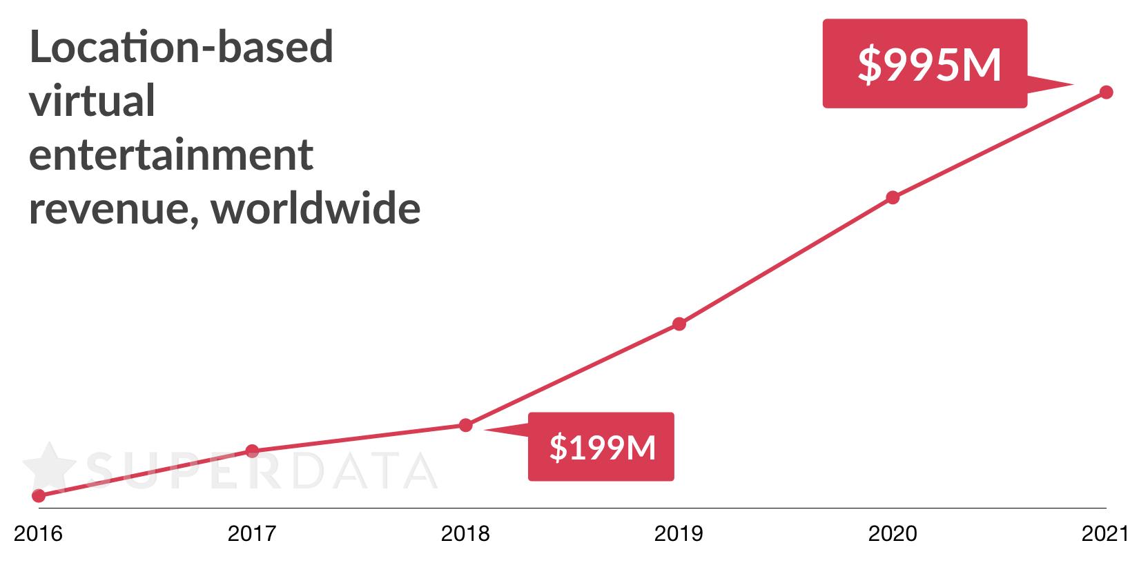 2018_0719_LBE VR revenue graph.SuperData Research.jpeg