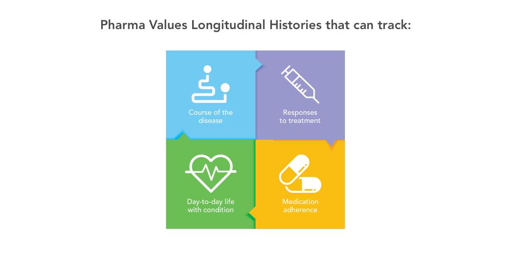 Pharma Values Longitudinal Historis that can track.jpg