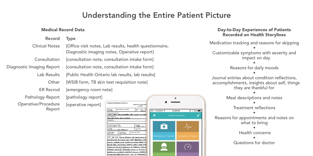 Understanding the Entire Patient Picture.jpg