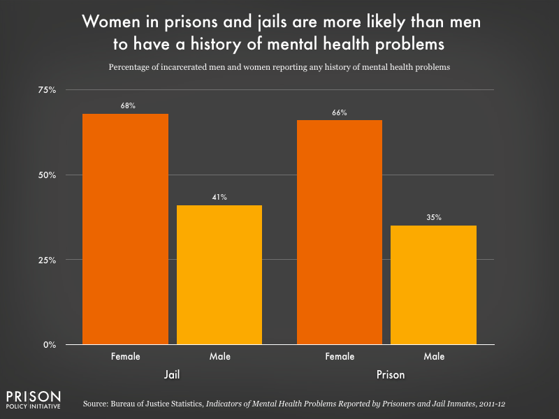 source: https://www.prisonpolicy.org/graphs/women_mental_health_history.html