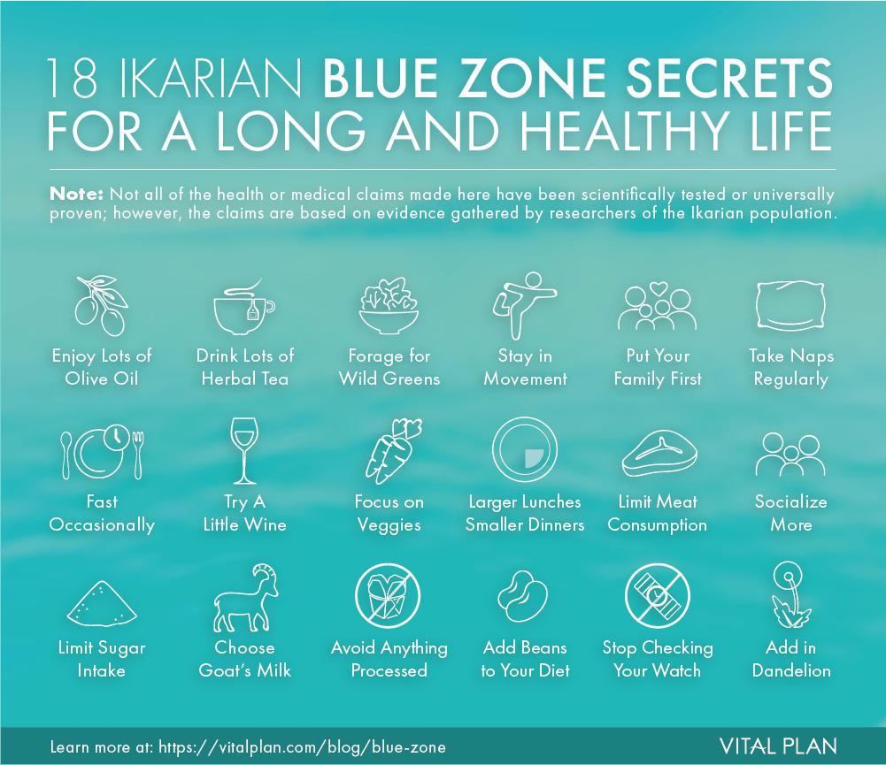 Ikaria blue zone secrets.png