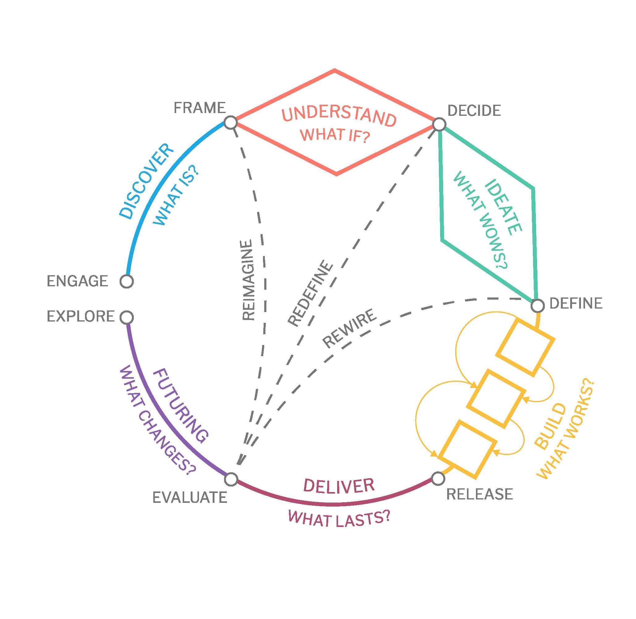 design-thinking-model