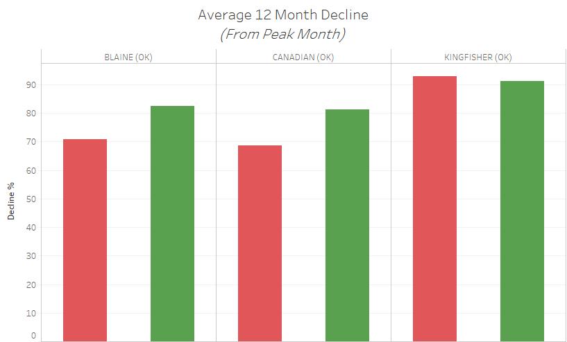 Average 12 Month Decline.png