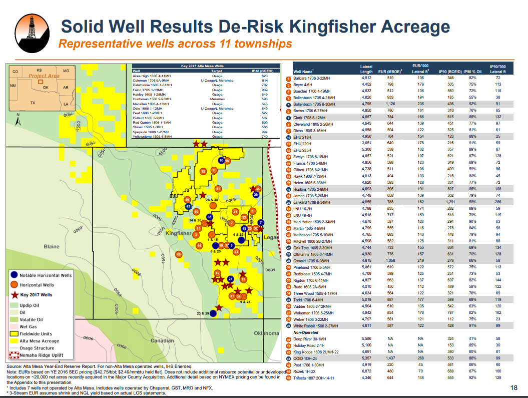 Source: Alta Mesa   Alta Mesa's Investor Presentation has an in depth overview of Key 2017 Well Activity and metrics used for their reporting.If you are interested in diving deeper into the numbers, visit the investor portion of their site at  http://altamesa.net/