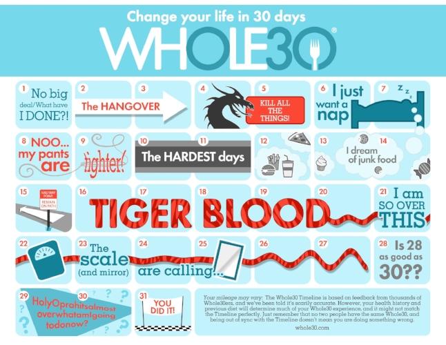 chiropractor carlsbad whole 30 diet challenge.jpg