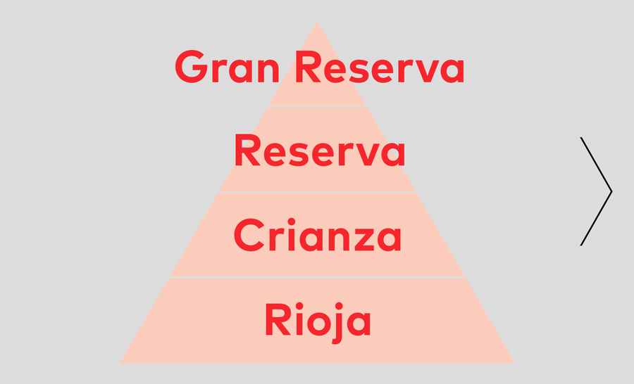There are 4 quality levels. Wines labelled simply as 'Rioja' don't have to spend any minimum ageing time. The finer Riojas instead have to follow strict rules