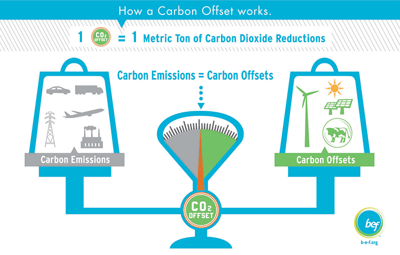 """This diagram shows how carbon offsets are used to """"offset"""" emissions from elsewhere. Source :  Sprinter Life"""