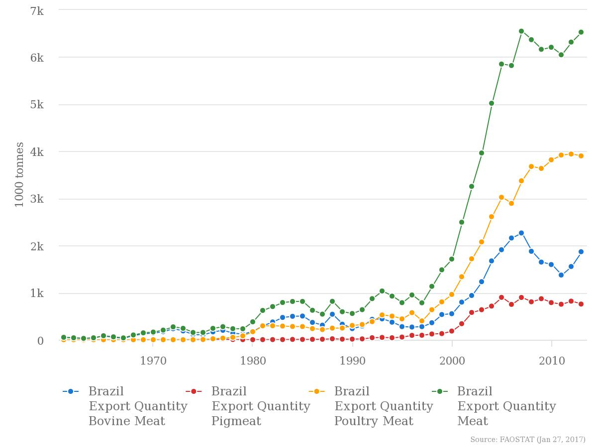 Export data for livestock in Brazil, 1970-2010.  Source:  FAO.(click to enlarge)