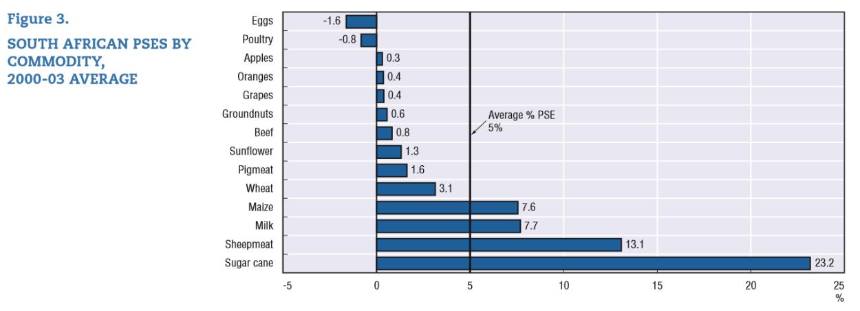 Source:  OECD 2006
