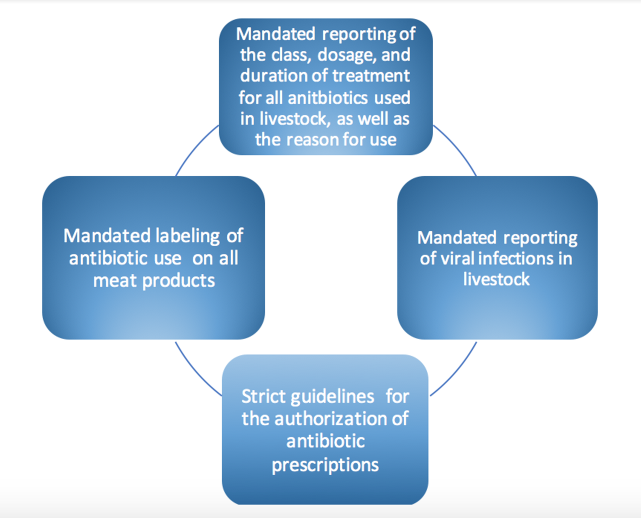 Recommendations for the Responsible Use of Antibiotics in Livestock