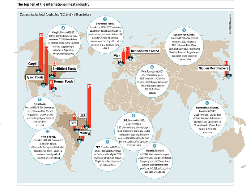 This graphic illustrates how production is concentrated within just a few firms. Source:  Meat Atlas (Heinrich Boell Foundation, Friends of the Earth Europe)