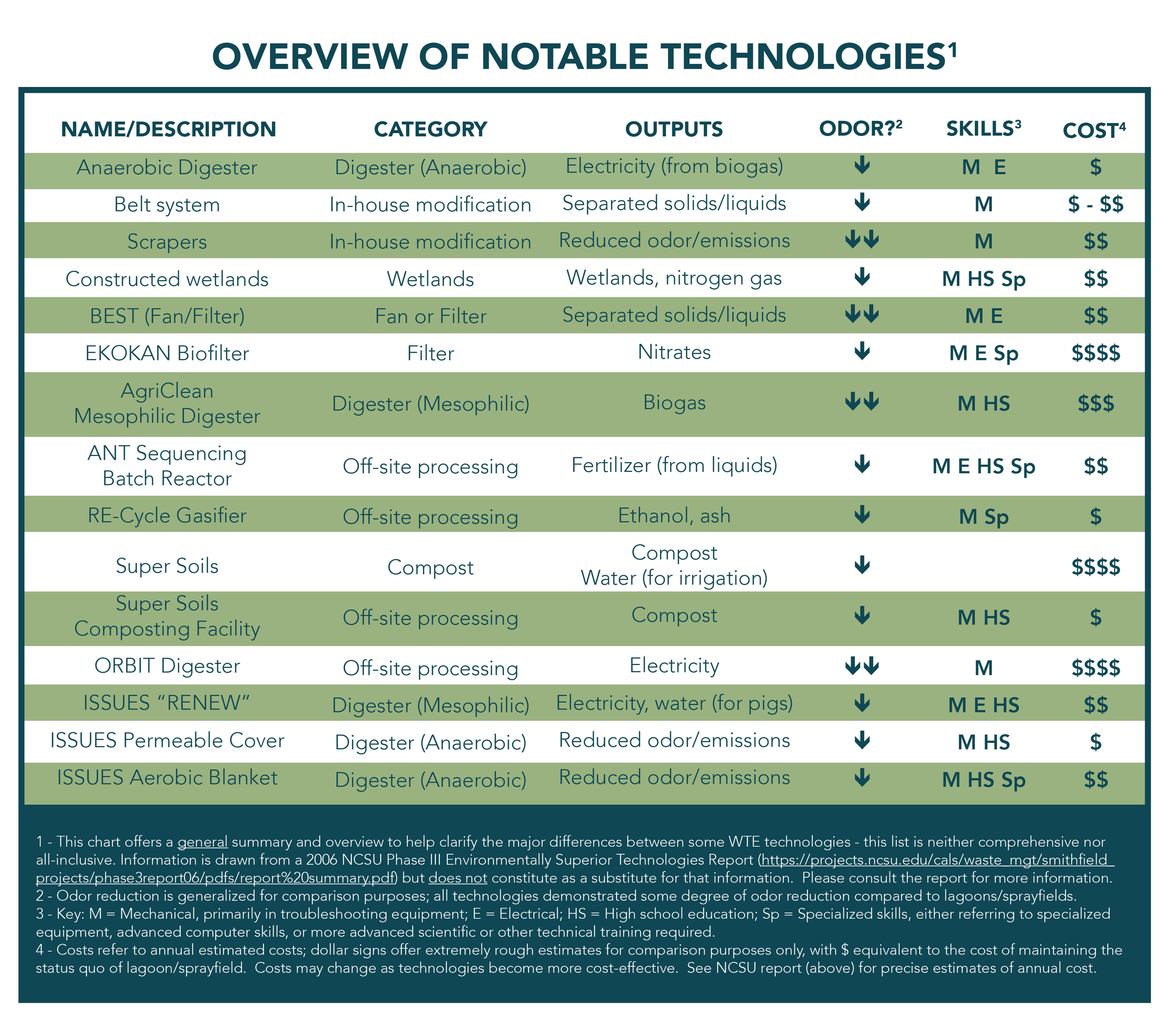 1 - This chart offers a general summary and overview to help clarify the major differences between some WTE technologies - this list is neither comprehensive nor all-inclusive. Information is drawn from a 2006 NCSU  Phase III Technology Determinations Report  but does not constitute as a substitute for that information.  Please consult the report for more information. 2 - Odor reduction is generalized for comparison purposes; all technologies demonstrated some degree of odor reduction compared to lagoons/sprayfields. 3 - Key: M = Mechanical, primarily in troubleshooting equipment; E = Electrical; HS = High school education; Sp = Specialized skills, either referring to specialized equipment, advanced computer skills, or more advanced scientific or other technical training required. 4 - Costs refer to annual estimated costs; dollar signs offer extremely rough estimates for comparison purposes only, with $ equivalent to the cost of maintaining the status quo of lagoon/sprayfield.  Costs may change as technologies become more cost-effective.  See NCSU report (above) for precise estimates of annual cost.