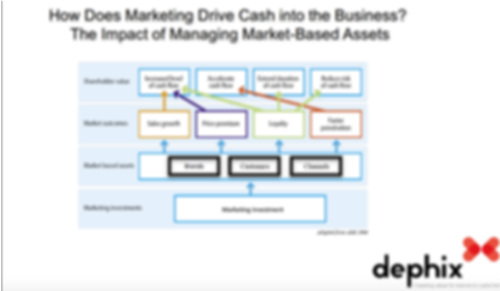 MARKETING DRIVES CASH