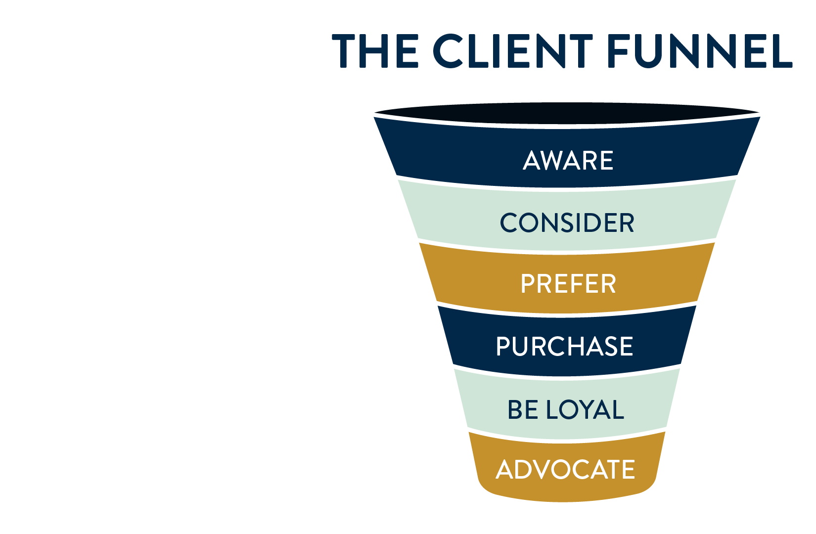 Most of their sales occur at the end of the sales funnel. - In other words, they have very little top of funnel, early-stage prospect opportunities in the pipeline.